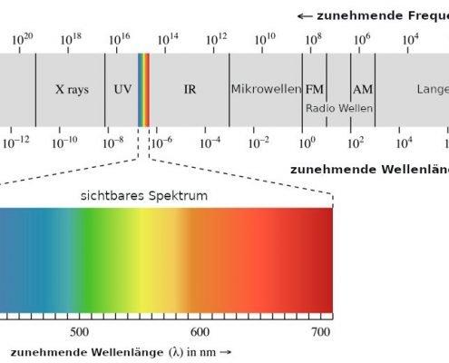 Das elektromagnetische Wellen-Spektrum