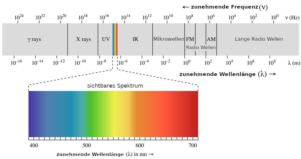 Was ist Vollspektrum Beleuchtung und was sind ihre Vorteile?