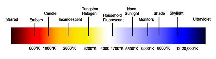 Die Farbtemperatur auf der Kelvin-Skala.