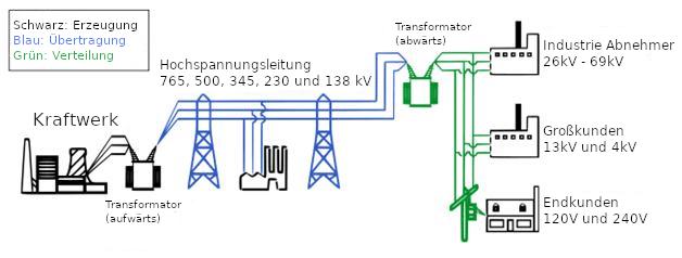 Das Strom-Verteilungsnetzwerk vom Erzeuger bis zum Verbraucher.