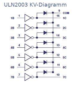 Das Karnaugh-Veitch-Diagramm des ULN2003 Relais-Treiber.