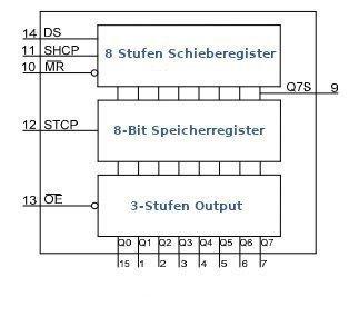 Funktionsschema des 74HC595 Schieberegister.
