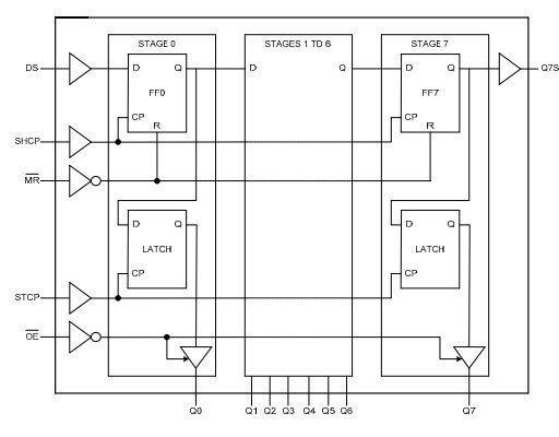 Das grafische Logikdiagramm eines 74HC595.