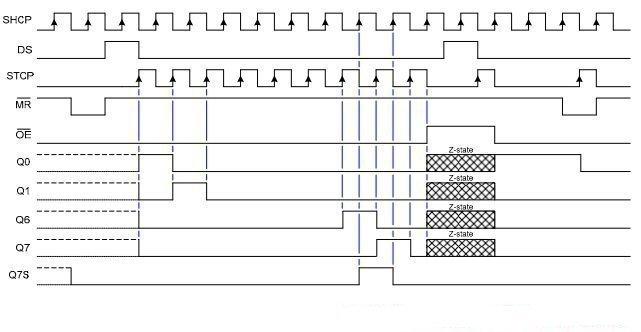 Grafische Darstellung des Zeitdiagramms eines 74HC595 Schieberegister.