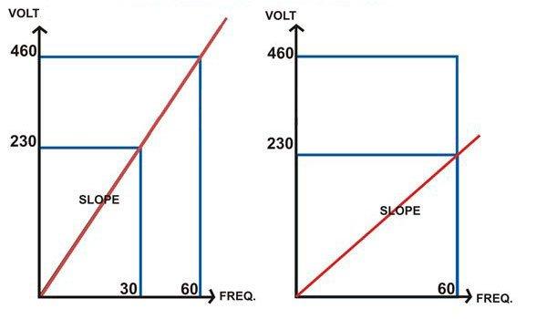 Diagramm zu Drehmoment und Spannungs-Frequenz.