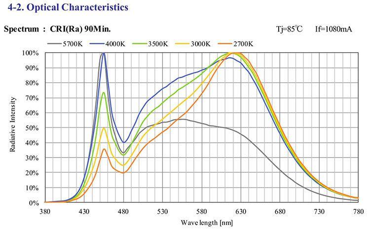 Lichtspektrum einer COB Grow LED.