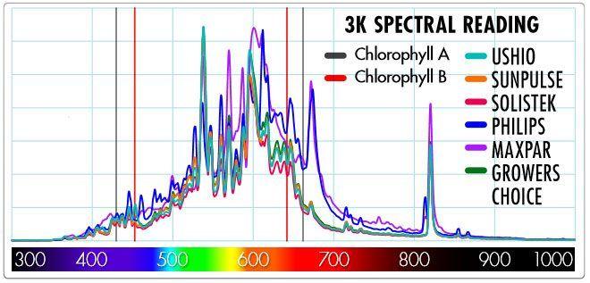 Lichtspektrum verschiedener CMH-Lampen.