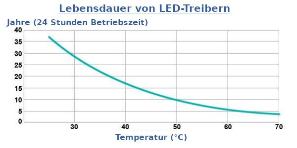 Lebensdauer vs. Temperatur von LED-Treibern.