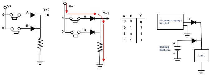 Dioden können in einem Logik-Gatter eingesetzt werden.