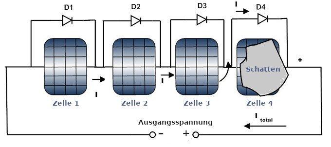 Dioden als Schutz gegen Überspannung in einem Solar-Paneel.