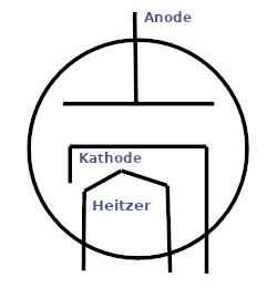 Schaltungssymbol einer Vakuumdiode.