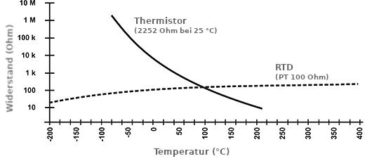 Widerstands-Temperatur-Charakteristik eines NTC-Thermistors.