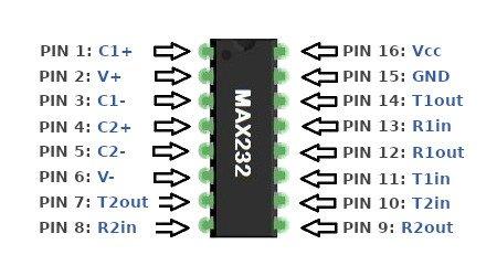 Anschlüsse und Beschaltung des MAX232.