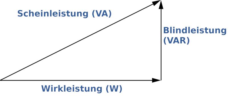 Scheinleistung, Wirkleistung und Blindleistung lassen sich mit dem Leistungsdreieck der Elektrotechnik berechnen.