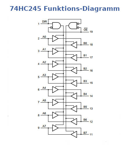 74HC245 Funktionsschema