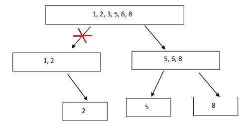 Lösung des Divide & Conquer Algorithmus